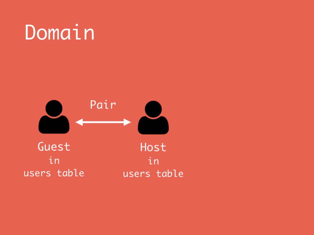 Domain Guest in users table Host in users ta...