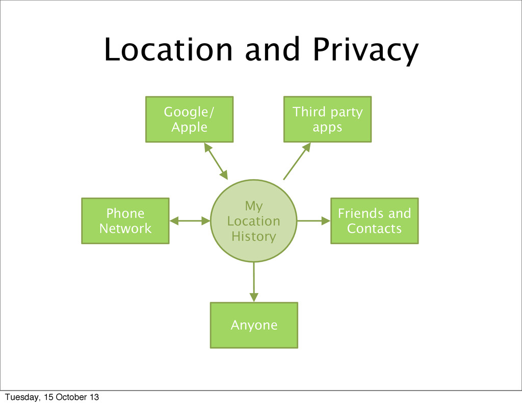 Location and Privacy My Location History Anyone...