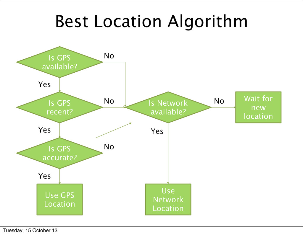 Best Location Algorithm Is GPS available? Is GP...