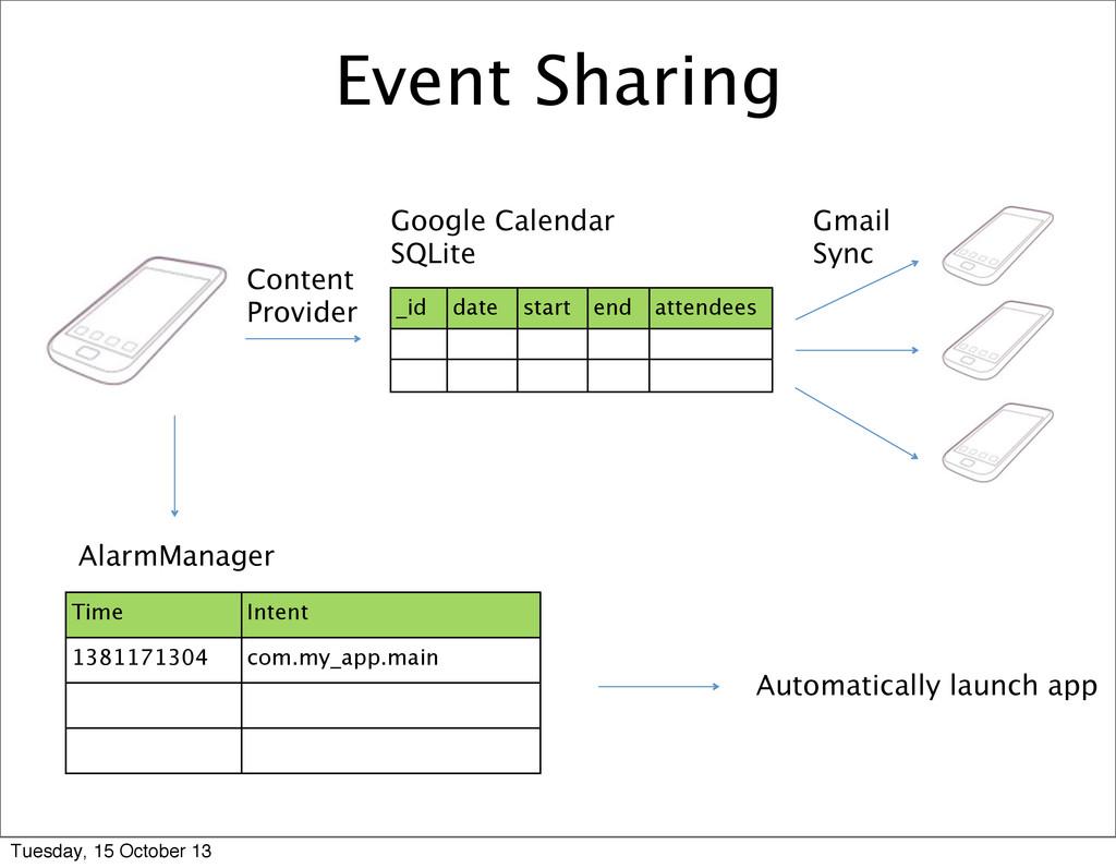 _id date start end attendees Google Calendar SQ...