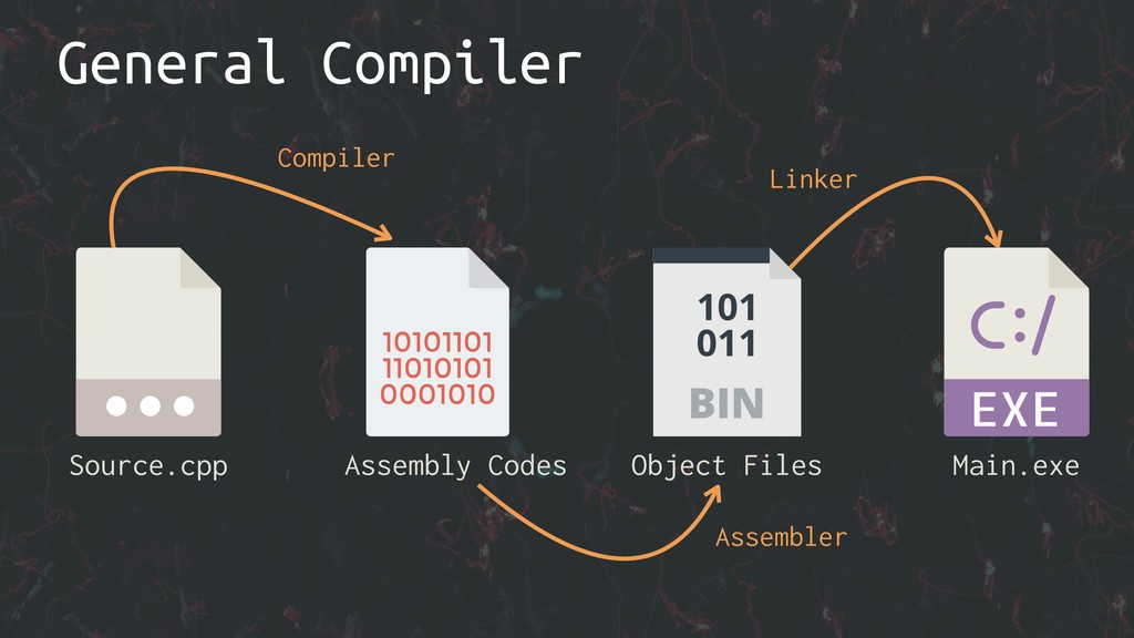General Compiler Source.cpp Object Files Main.e...