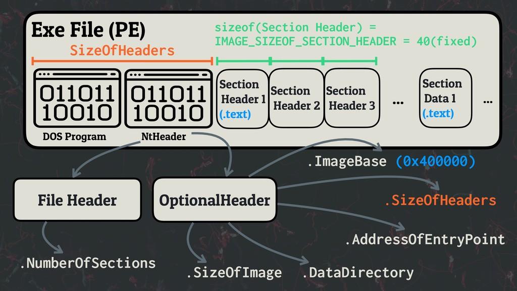 DOS Program OptionalHeader NtHeader ... .ImageB...