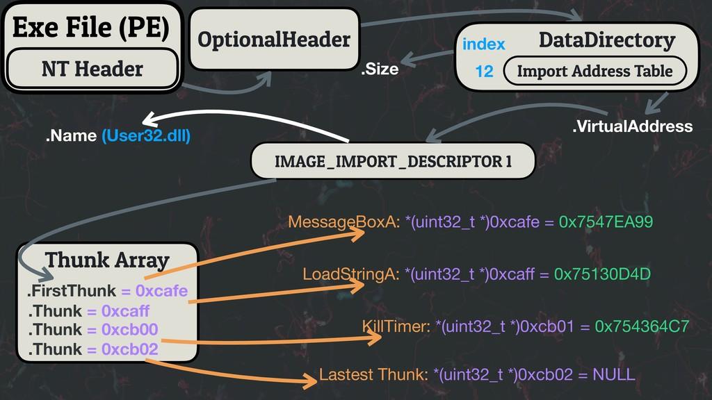 Thunk Array IMAGE_IMPORT_DESCRIPTOR 1 OptionalH...