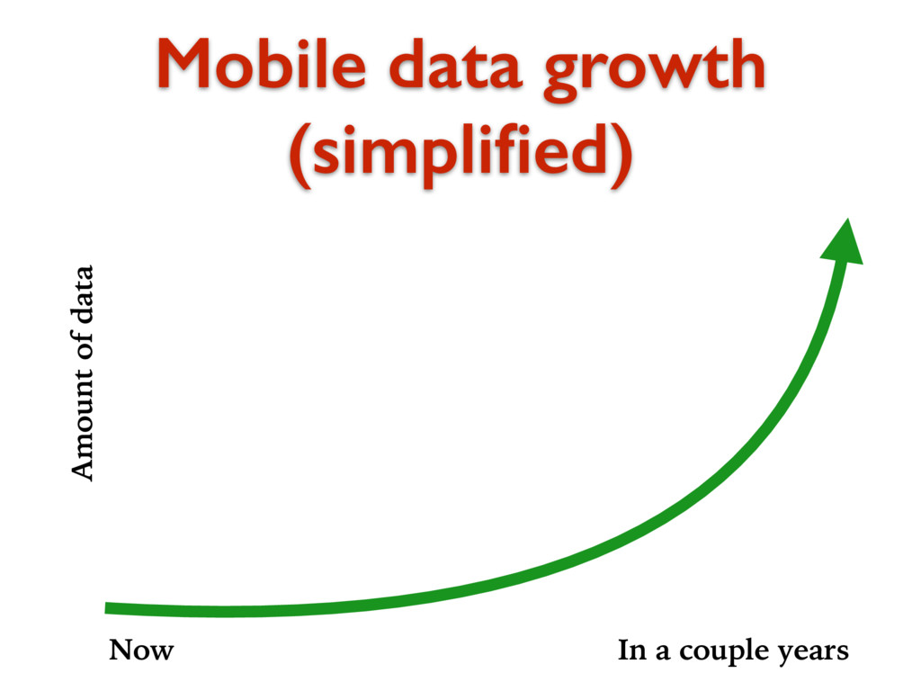 Mobile data growth (simplified) Amount of data N...