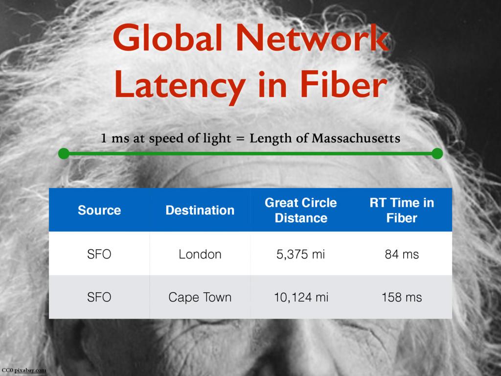 Global Network Latency in Fiber CC0 pixabay.com...