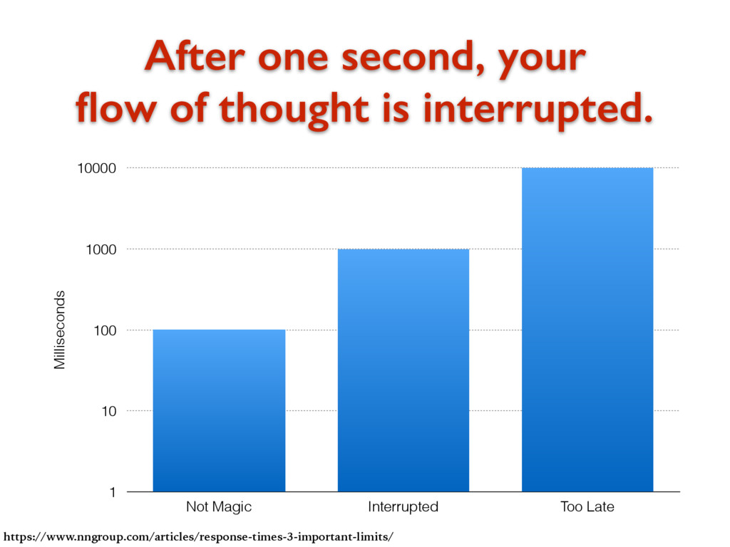 After one second, your flow of thought is interr...
