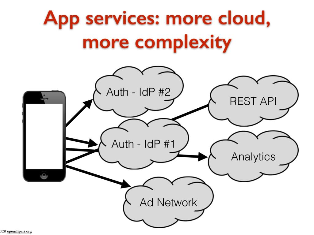 App services: more cloud, more complexity CC0 o...