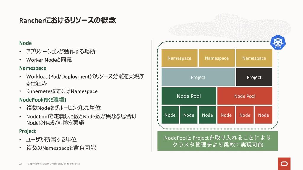 Node • アプリケーションが動作する場所 • Worker Nodeと同義 Namespa...
