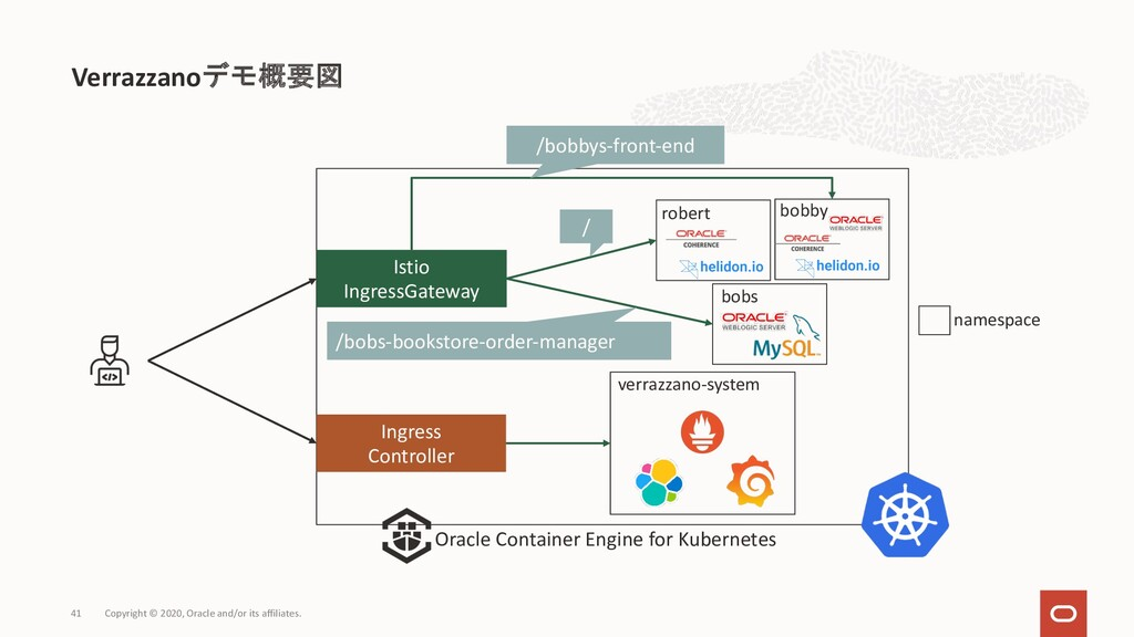Verrazzanoデモ概要図 Copyright © 2020, Oracle and/or...