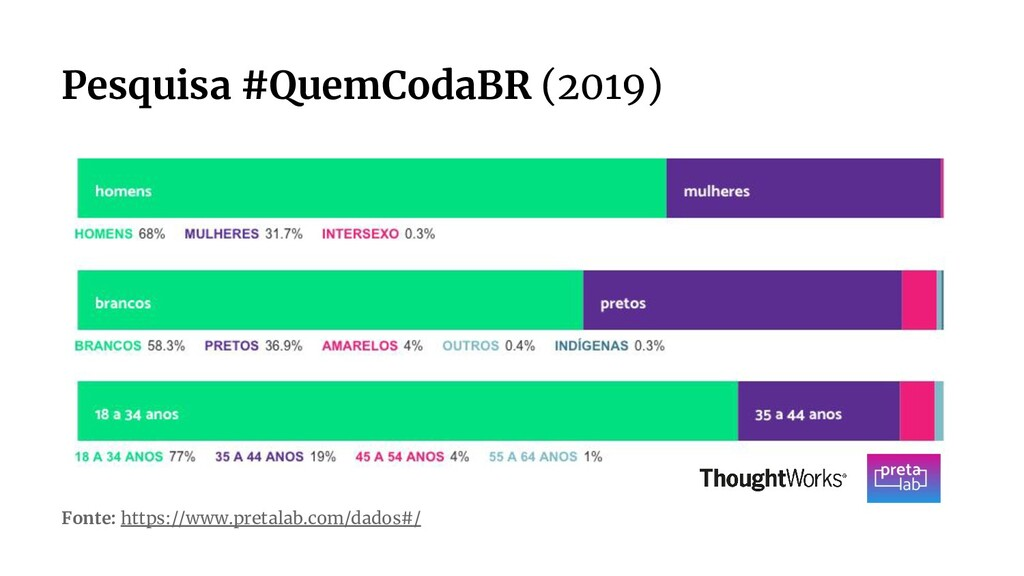 Pesquisa #QuemCodaBR (2019) Fonte: https://www....