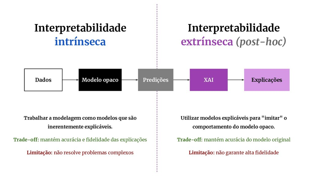 Interpretabilidade intrínseca Interpretabilidad...