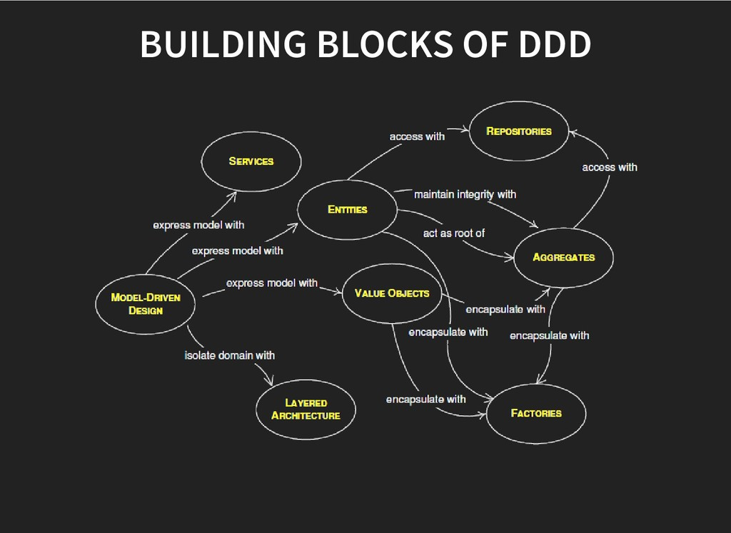 BUILDING BLOCKS OF DDD BUILDING BLOCKS OF DDD