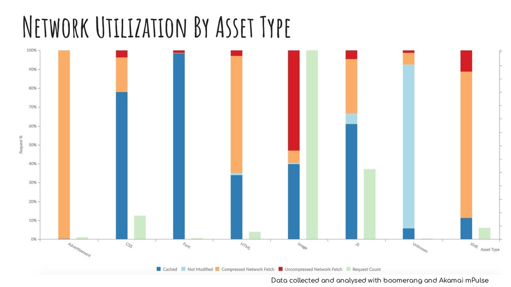 Network Utilization By Asset Type Data collecte...