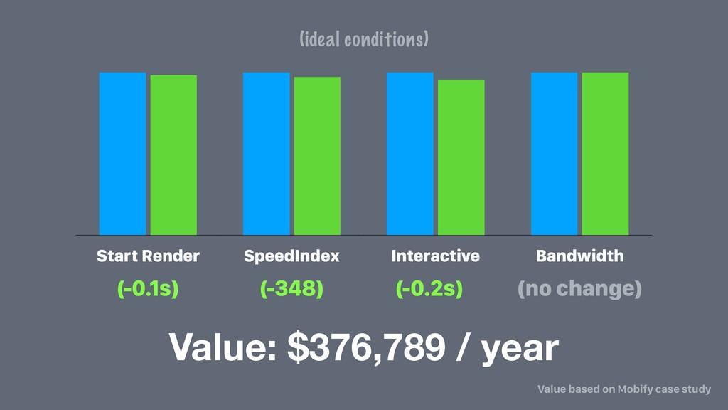 Start Render SpeedIndex Interactive Bandwidth (...