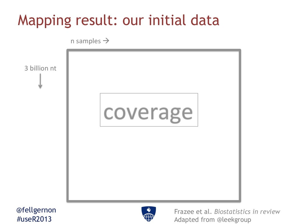 @fellgernon #useR2013 Mapping result: our initi...