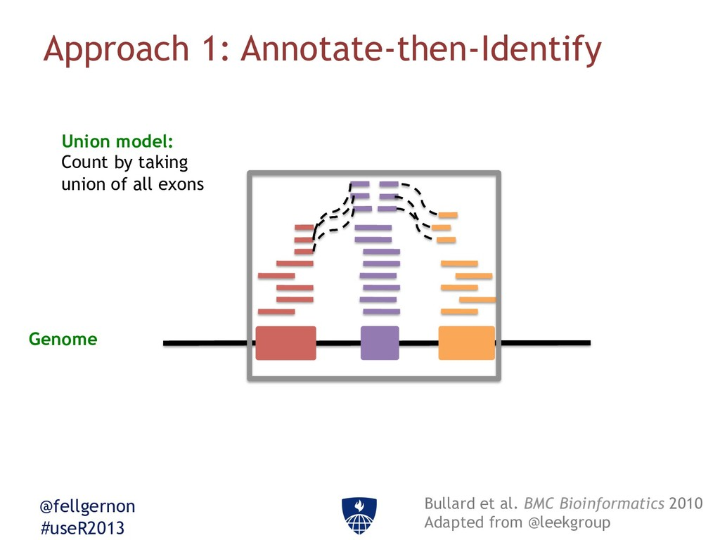 @fellgernon #useR2013 Approach 1: Annotate-then...