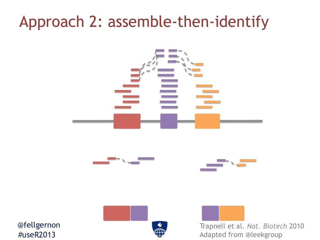 @fellgernon #useR2013 Approach 2: assemble-then...