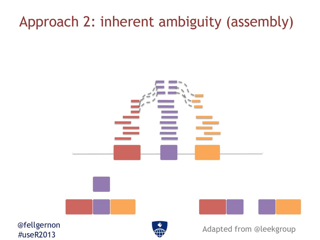 @fellgernon #useR2013 Approach 2: inherent ambi...