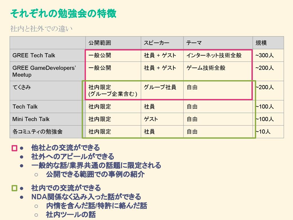 公開範囲 スピーカー テーマ 規模 GREE Tech Talk 一般公開 社員 + ゲスト ...