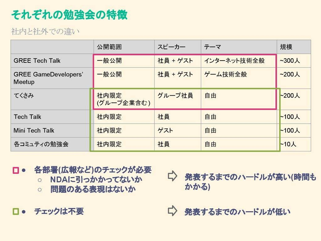 それぞれの勉強会の特徴 ● チェックは不要 ● 各部署(広報など)のチェックが必要 ○ NDA...