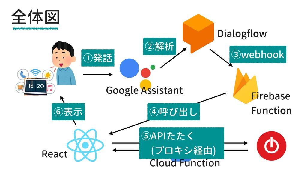 全体図 Google Assistant Dialogflow Firebase Functi...