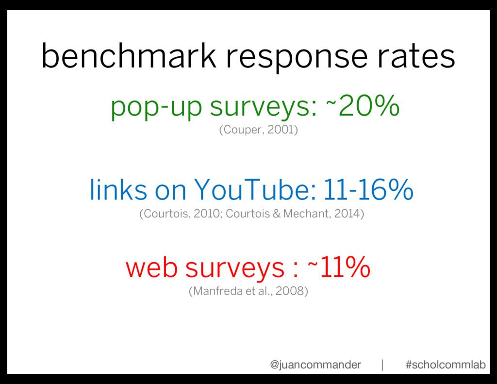 benchmark response rates @juancommander | #scho...