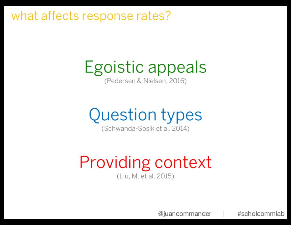 Egoistic appeals (Pedersen & Nielsen, 2016) Que...