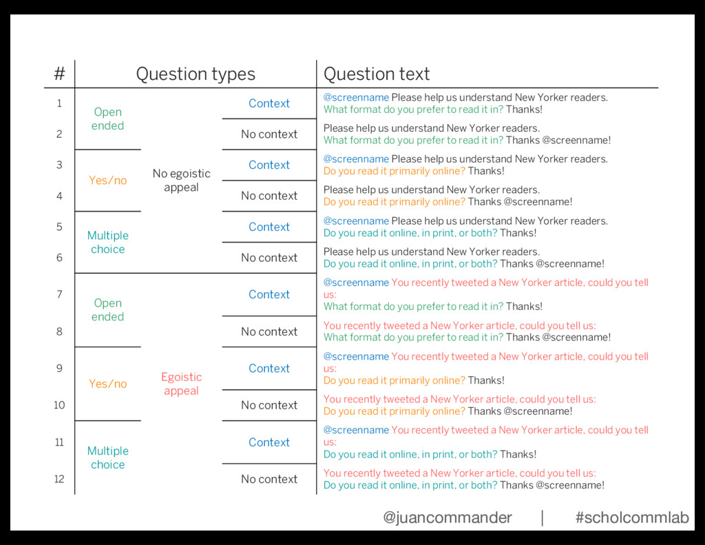 # Question types Question text 1 Open ended No ...