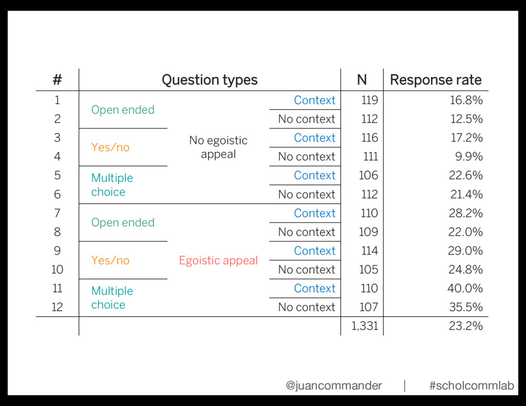 # Question types N Response rate 1 Open ended N...
