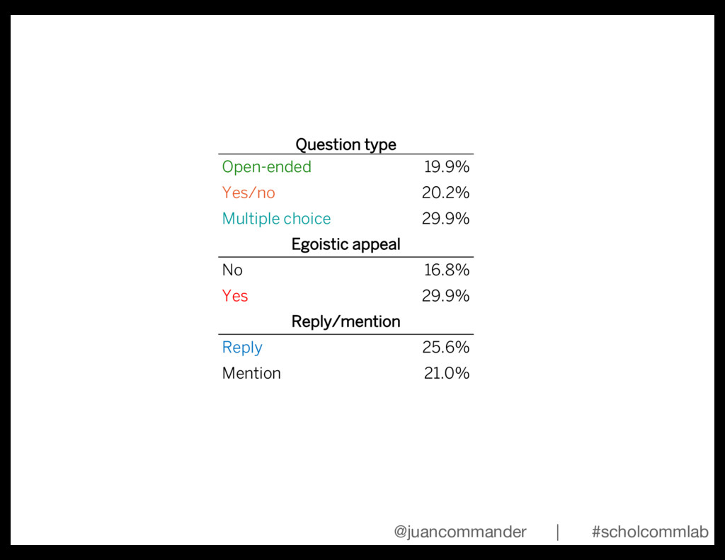 Question type Open-ended 19.9% Yes/no 20.2% Mul...