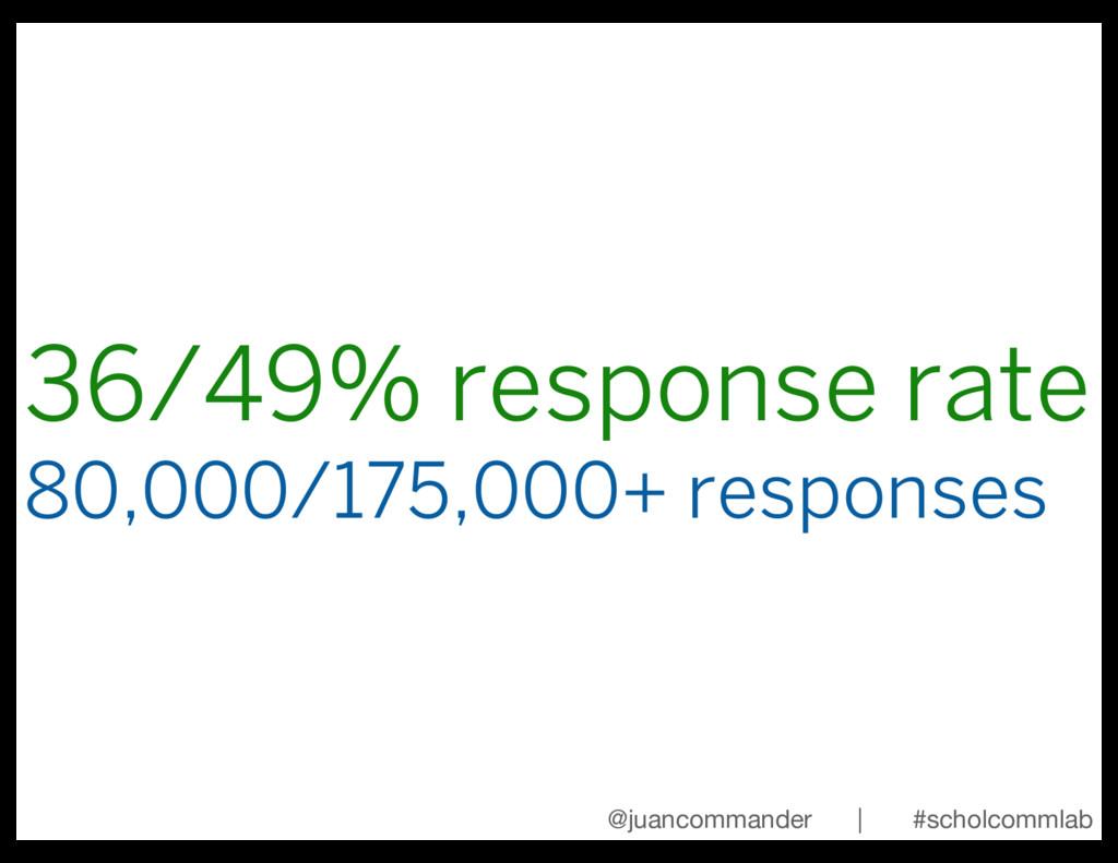 36/49% response rate 80,000/175,000+ responses ...