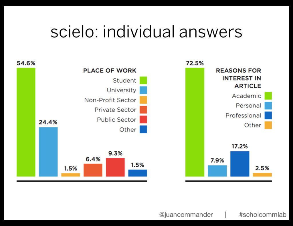 scielo: individual answers @juancommander | #sc...