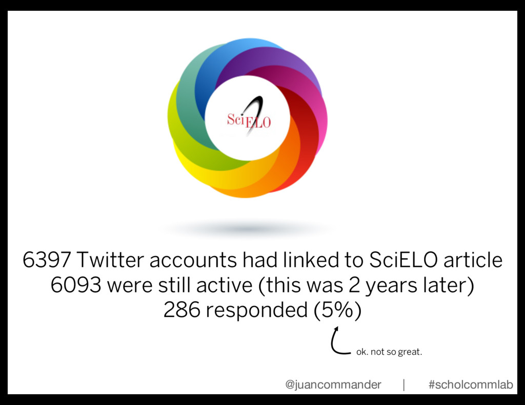 6397 Twitter accounts had linked to SciELO arti...