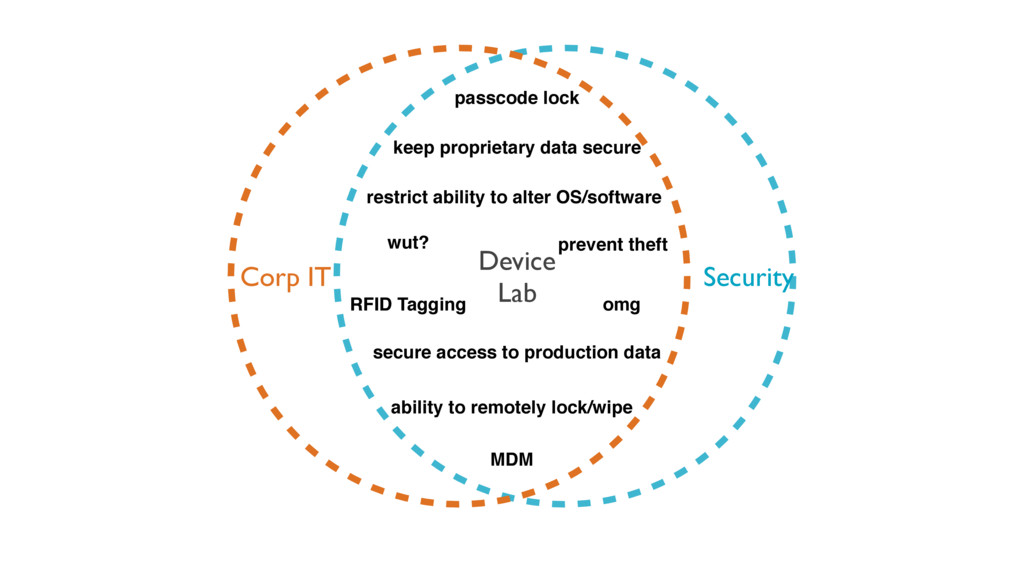 Corp IT Security Device Lab keep proprietary da...