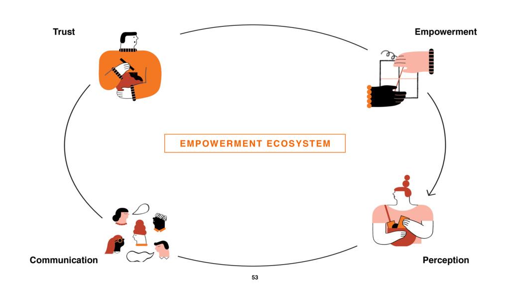 53 EMPOWERMENT ECOSYSTEM Trust Empowerment Comm...