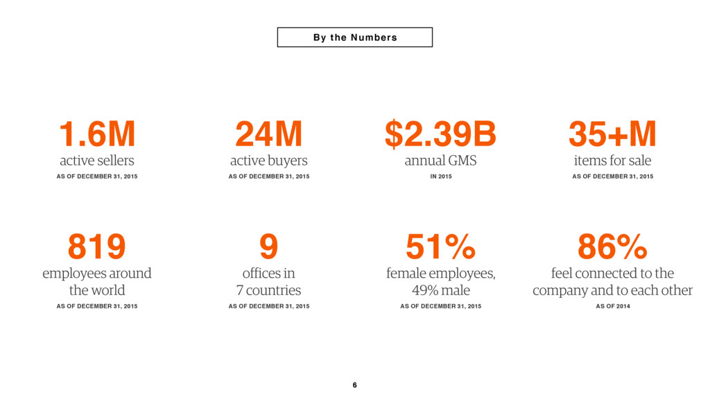 6 By the Numbers 1.6M active sellers AS OF DECE...