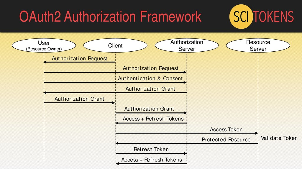 OAuth2 Authorization Framework Client User (Res...