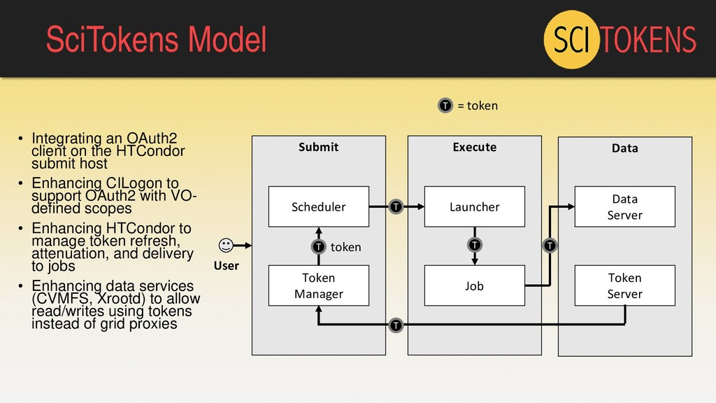 SciTokens Model • Integrating an OAuth2 client ...