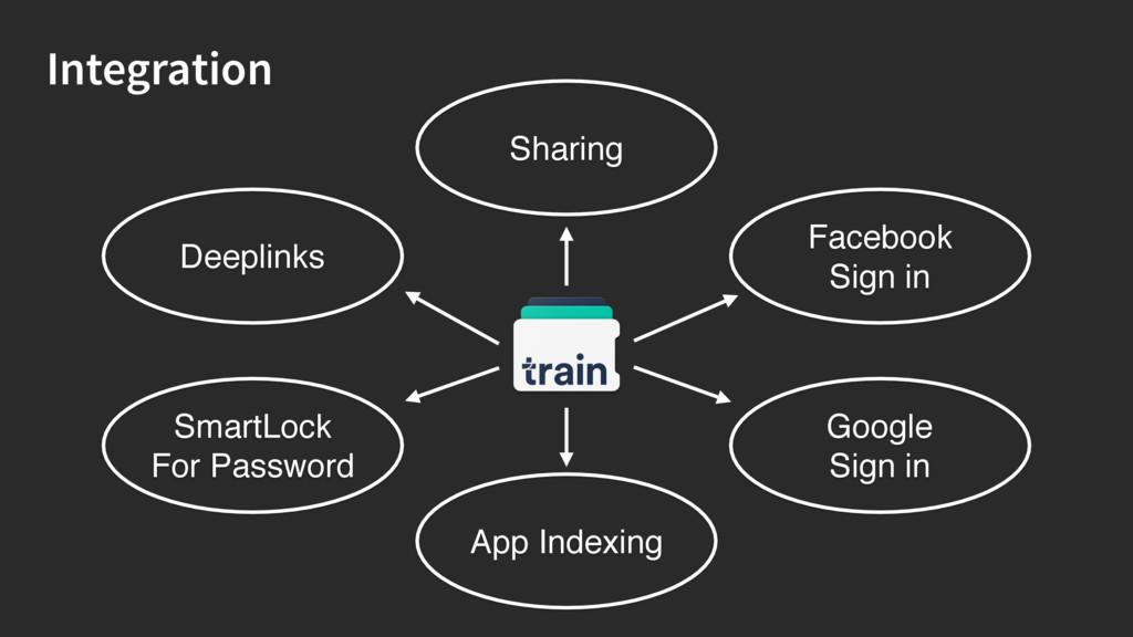 Integration Deeplinks SmartLock For Password Fa...