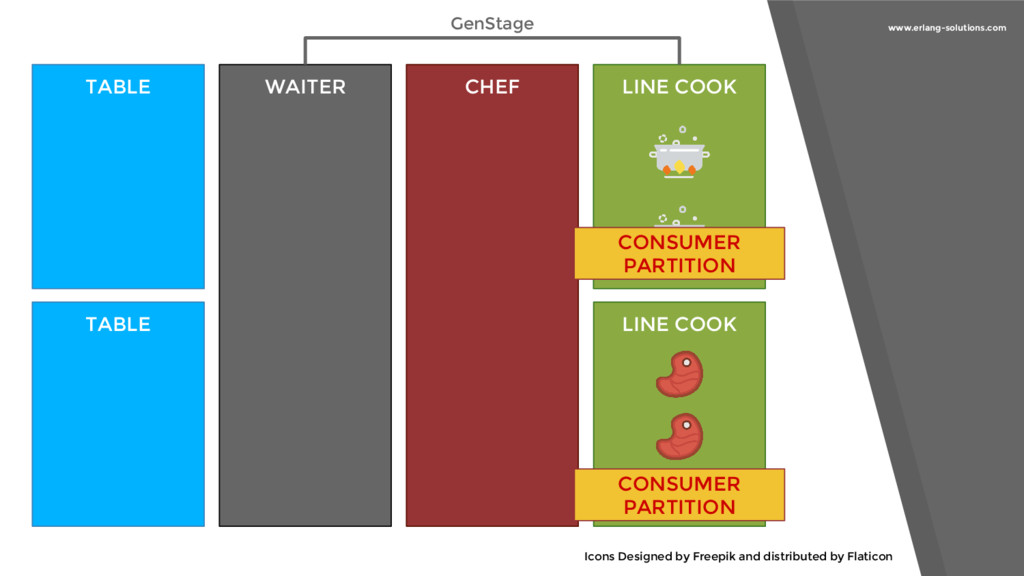 www.erlang-solutions.com TABLE WAITER CHEF LINE...