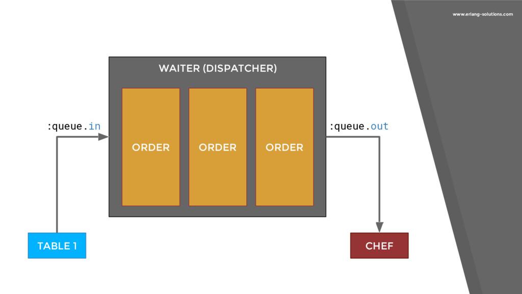 www.erlang-solutions.com ORDER ORDER ORDER :que...