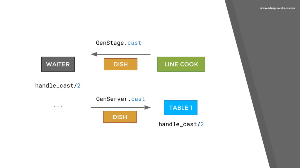 www.erlang-solutions.com LINE COOK handle_cast/...