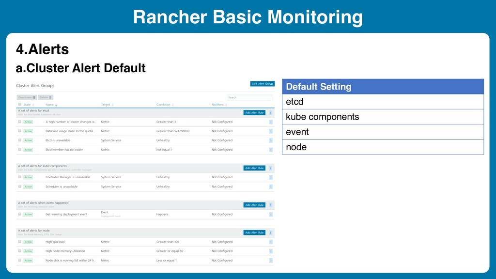 Rancher Basic Monitoring 4.Alerts Default Setti...