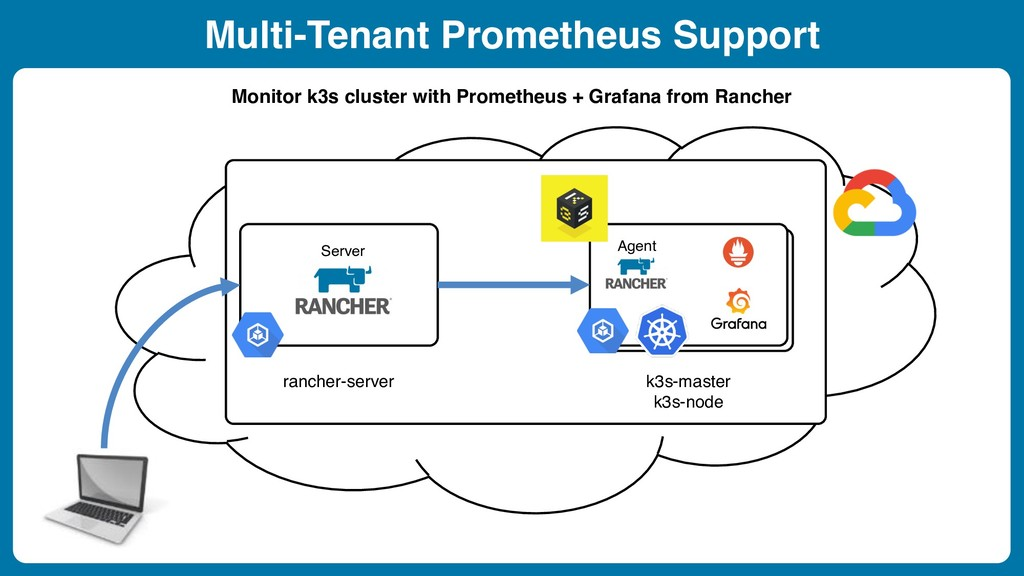 Multi-Tenant Prometheus Support Monitor k3s clu...