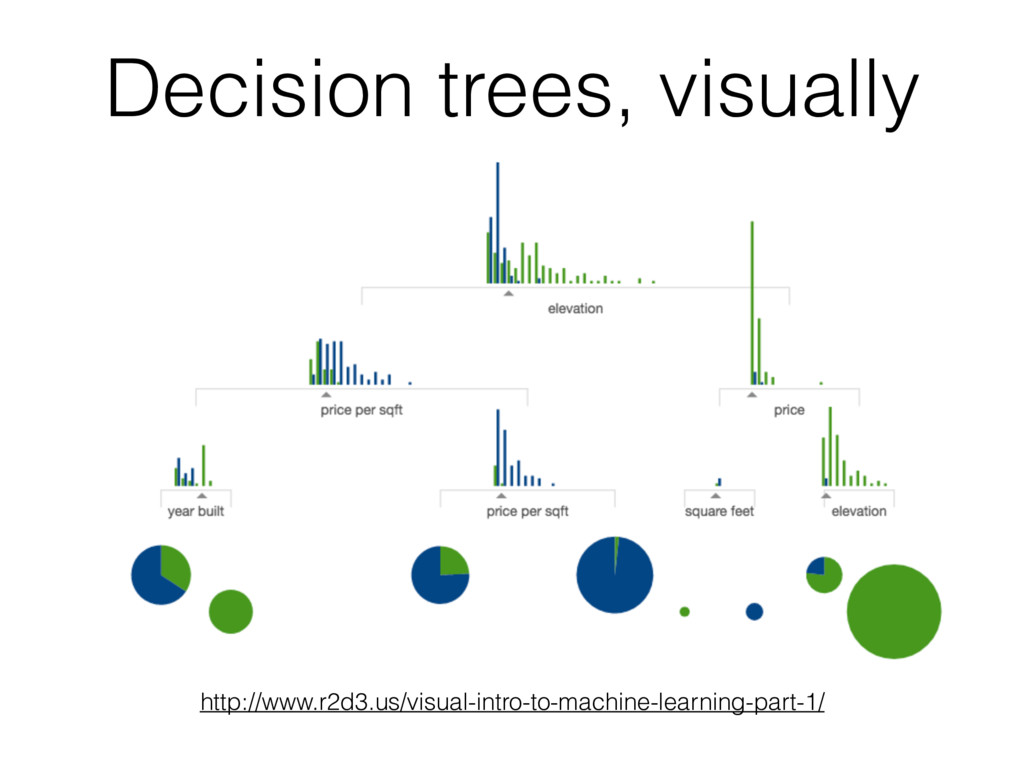 Decision trees, visually http://www.r2d3.us/vis...