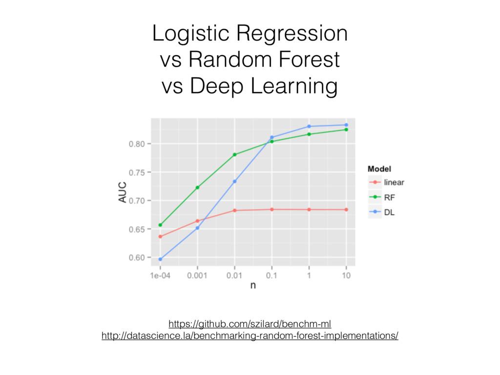 Logistic Regression vs Random Forest vs Deep L...