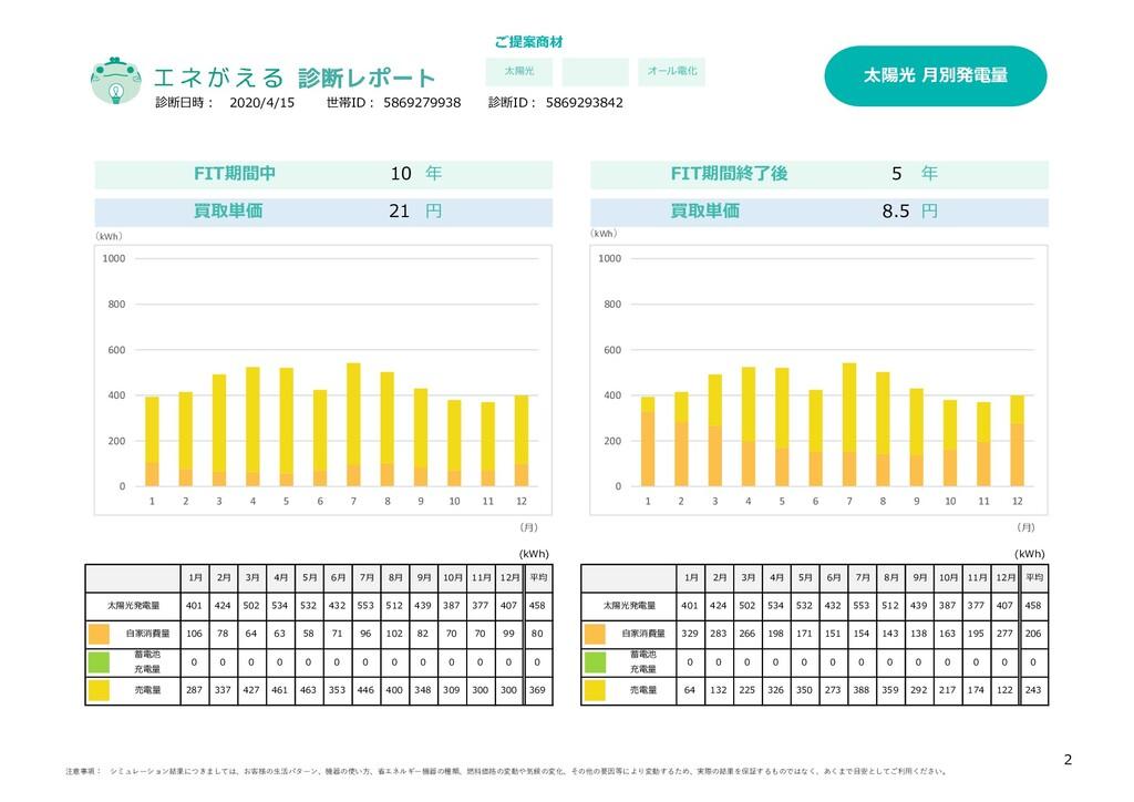 買取単価 21 円 買取単価 8.5 円 (kWh) (kWh) 診断日時: 世帯ID: 58...