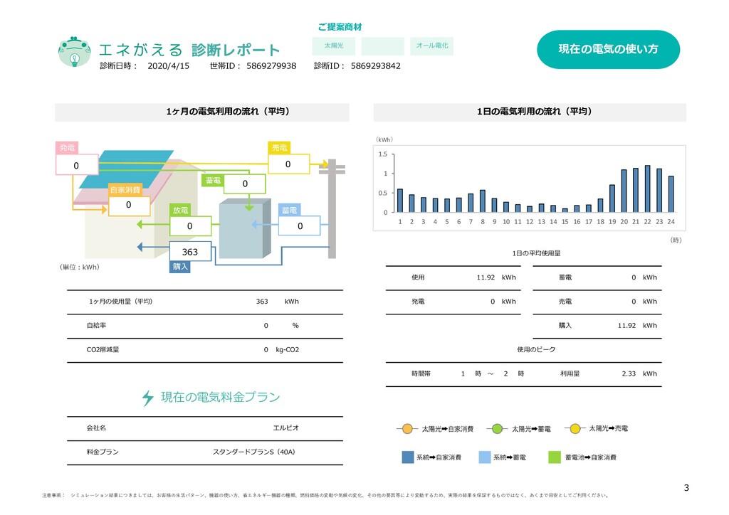 ご提案商材 11.92 kWh 2.33 1日の平均使用量 使用のピーク kWh kWh kW...