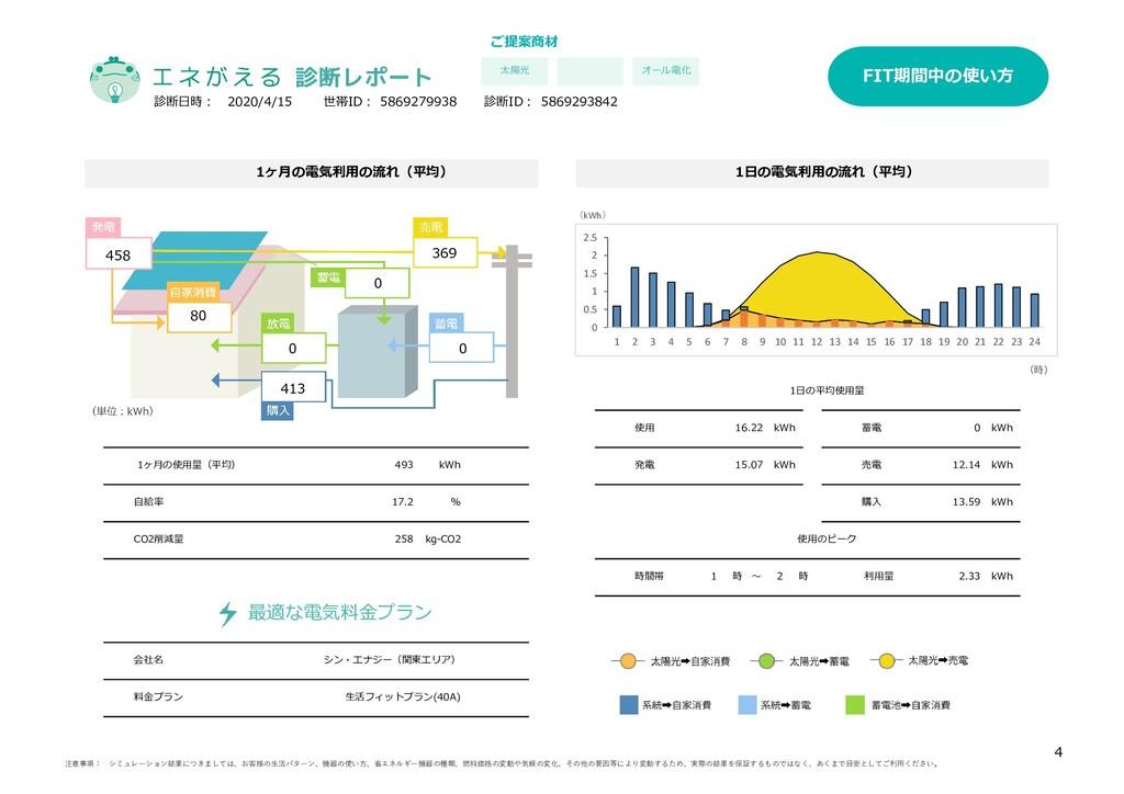 ご提案商材 オール電化 料金プラン 生活フィットプラン(40A) kg-CO2 自給率 17....