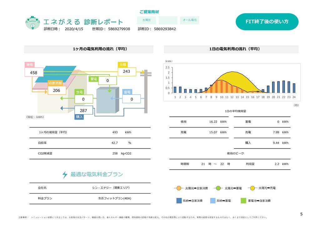 ご提案商材 オール電化 料金プラン 生活フィットプラン(40A) kg-CO2 自給率 42....